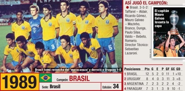 Copa-America-1989-winners.jpg
